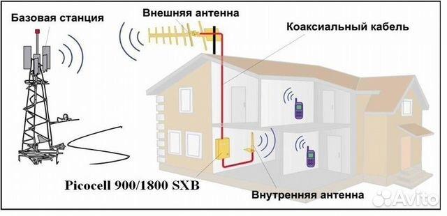 страховку ОСАГО усиление сигнала внутри помещения человека